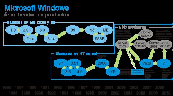 tema 1 2  breve historia de windows y otros sistemas