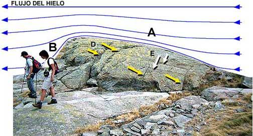 Mecanismos de formación de una roca aborregada. Figura 1
