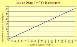 Hoja de cálculo: circuitos eléctricos