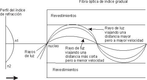 PDF DE CONECTORES DE TIPOS OPTICA FIBRA