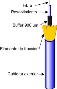 Estructura De Los Cables De Fibra óptica